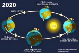 ¡Bienvenido el equinoccio! Éste #22Sep el día tendrá más o menos la misma duración que la noche ¿Qué significado tiene para Venezuela?